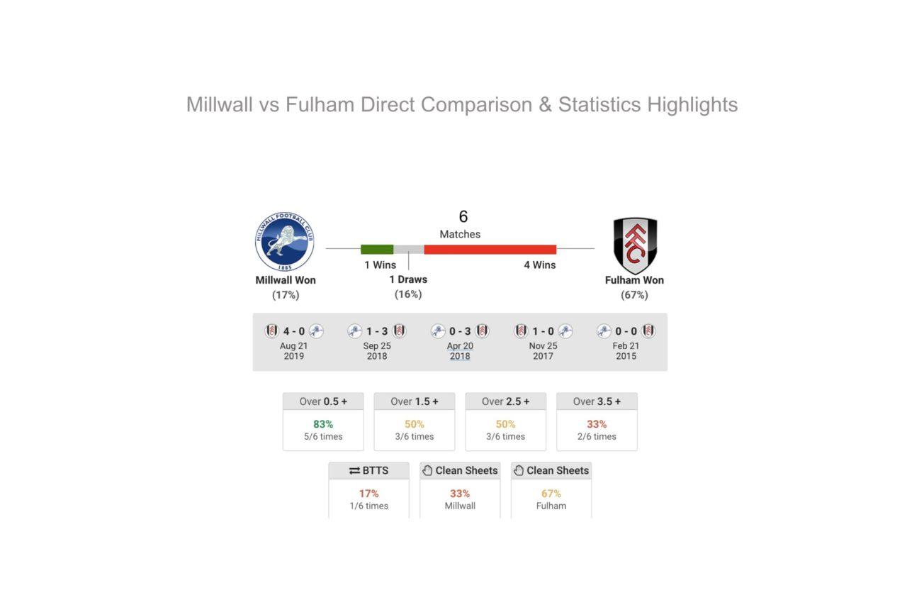 Millwall vs Fulham Free Betting Tips
